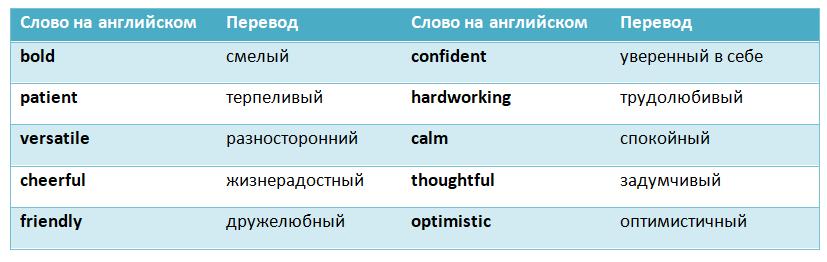 Личностные характеристики на английском языке