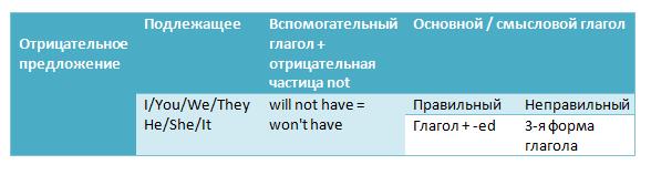 Примеры употребления Future Perfect в вопросительных предложениях