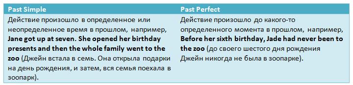 Сравнительные таблицы английских времен:Past Simple vs. Past Perfect