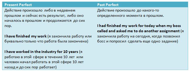 Сравнительные таблицы английских времен:Present Perfect vs. Past Perfect
