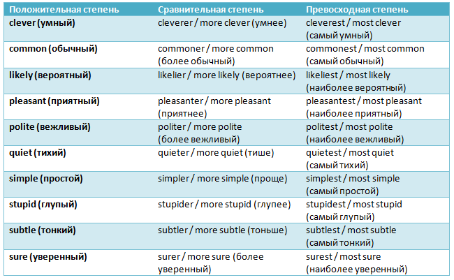Некоторые прилагательные имеют две формы сравнения