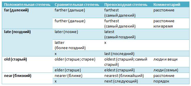 Прилагательные с разным значением